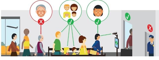 face recognition in event management